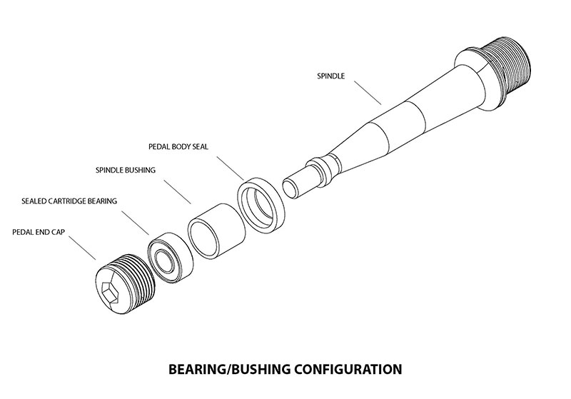 Bushing bearing spindle
