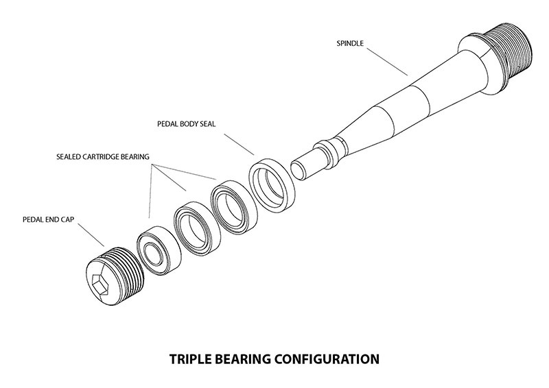 Triple bearing spindle